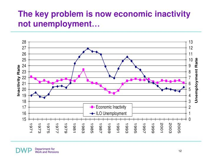 The key problem is now economic inactivity not unemployment…