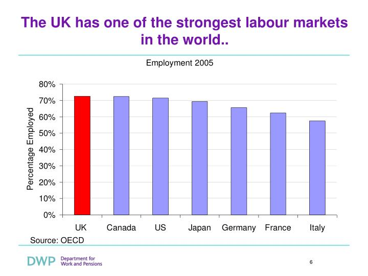 The UK has one of the strongest labour markets in the world..