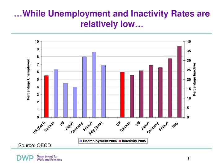 …While Unemployment and Inactivity Rates are relatively low…