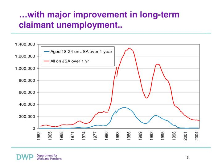 …with major improvement in long-term claimant unemployment..