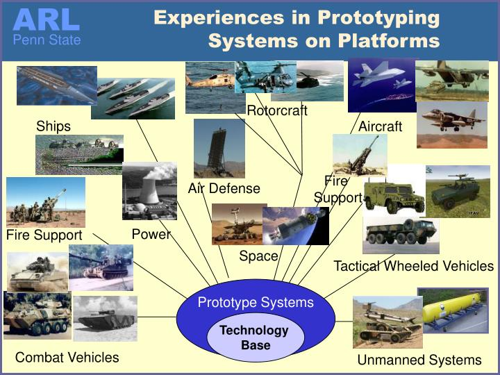 Experiences in Prototyping Systems on Platforms