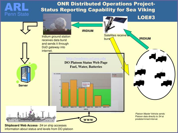 ONR Distributed Operations Project-