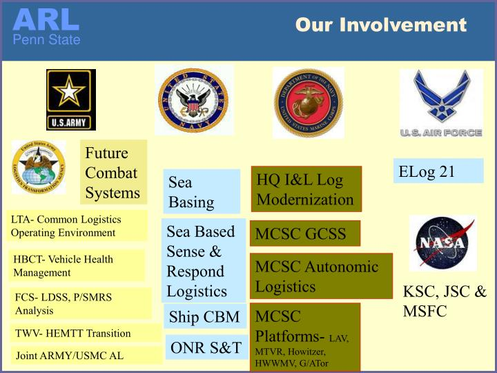 Our Involvement