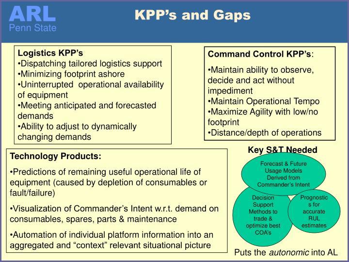 KPP's and Gaps