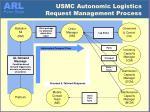 usmc autonomic logistics request management process