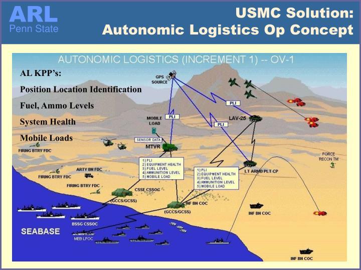 USMC Solution: