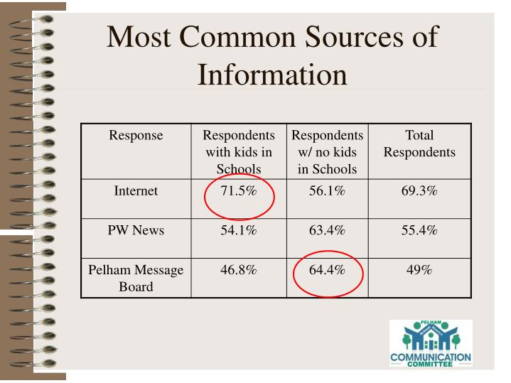 Most Common Sources of Information
