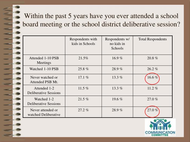 Within the past 5 years have you ever attended a school board meeting or the school district deliberative session?