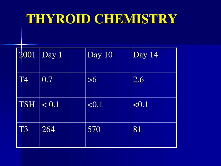 THYROID CHEMISTRY