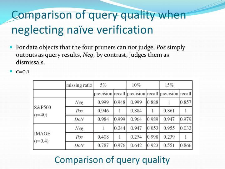 Comparison of query quality when neglecting naïve verification