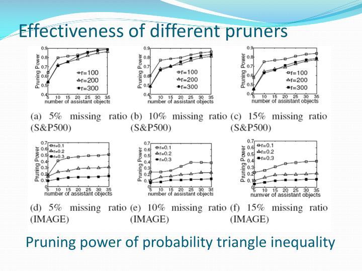 Effectiveness of different pruners
