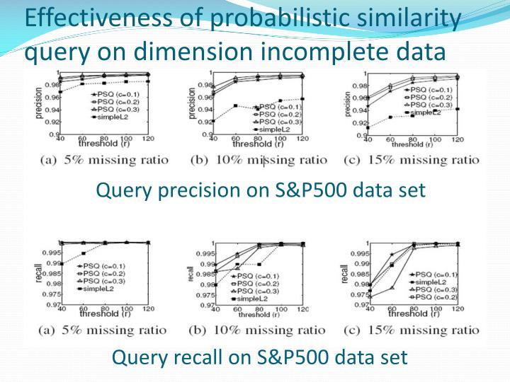 Effectiveness of probabilistic similarity query on dimension incomplete data