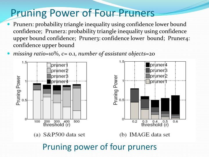 Pruning Power of Four Pruners