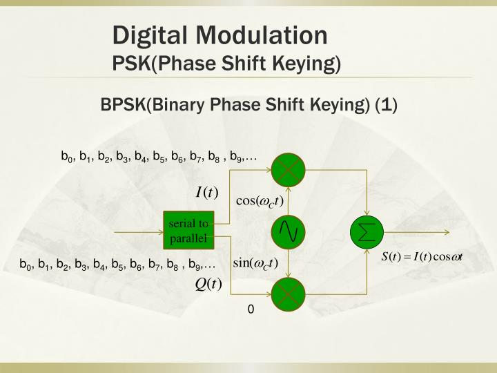 BPSK(Binary Phase Shift Keying) (1)