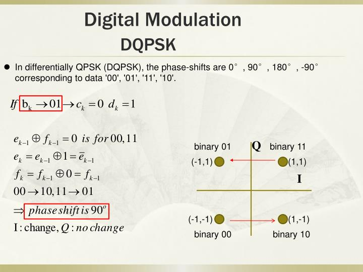Digital Modulation