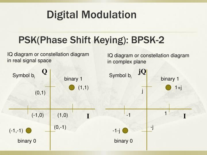PSK(Phase Shift Keying): BPSK-2