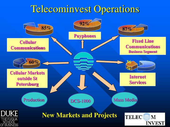 Telecominvest Operations
