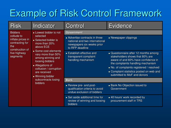 Example of Risk Control Framework