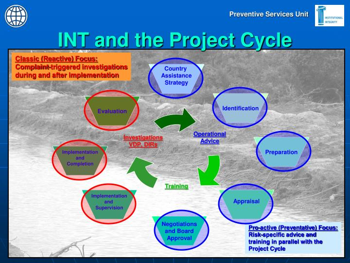 INT and the Project Cycle