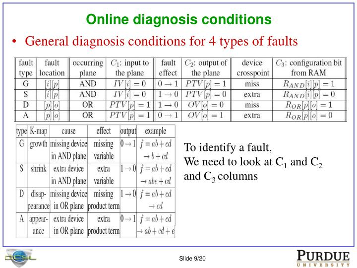 Online diagnosis conditions