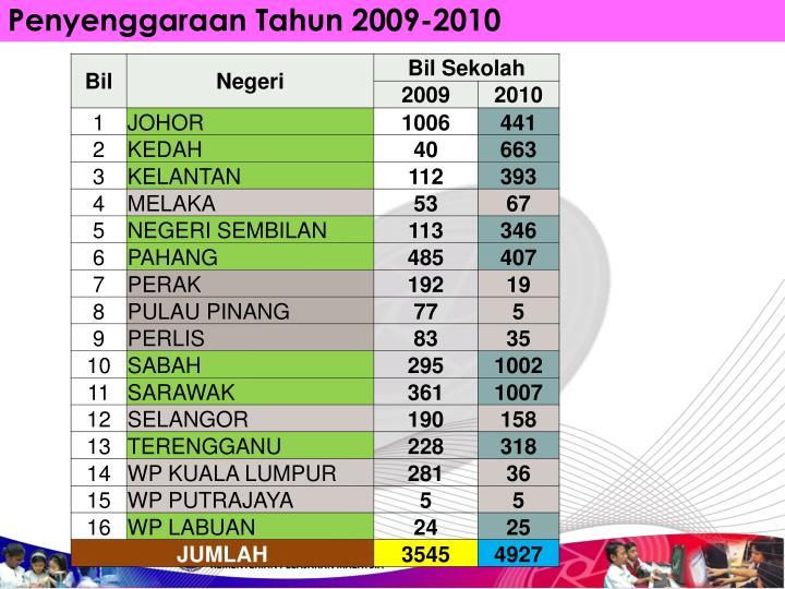 Penyenggaraan Tahun 2009-2010