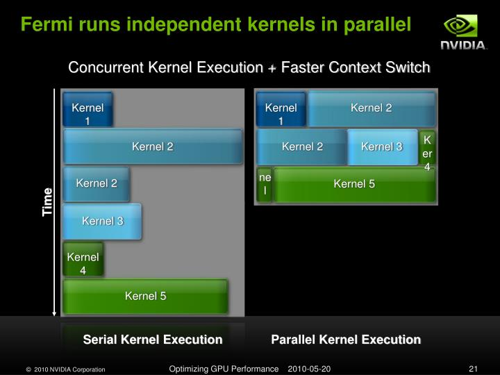 Fermi runs independent kernels in parallel
