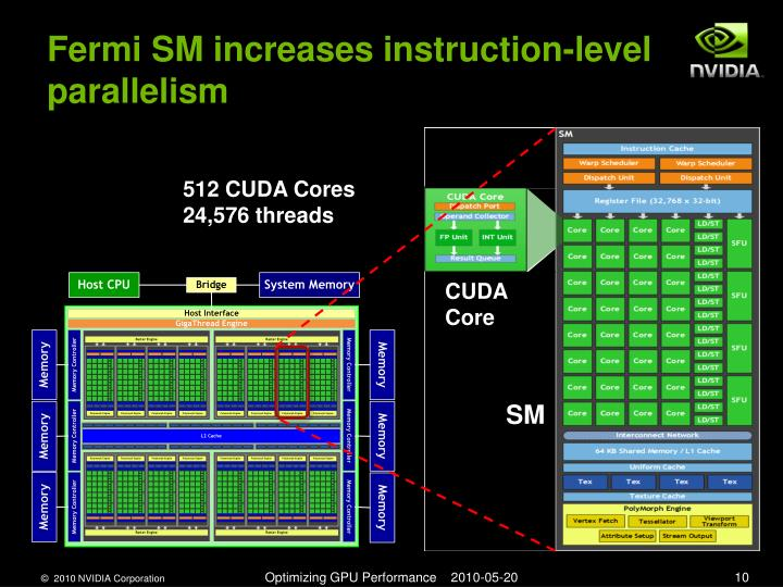 Fermi SM increases instruction-level parallelism