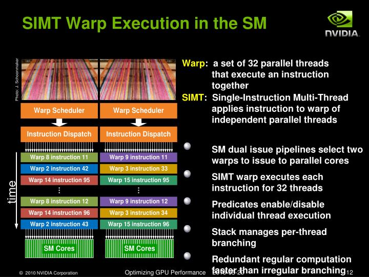 SIMT Warp Execution in the SM