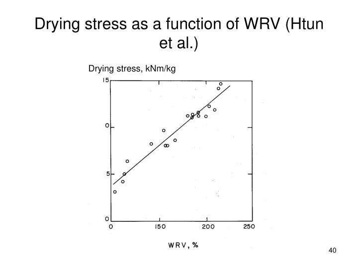 Drying stress as a function of WRV (Htun et al.)