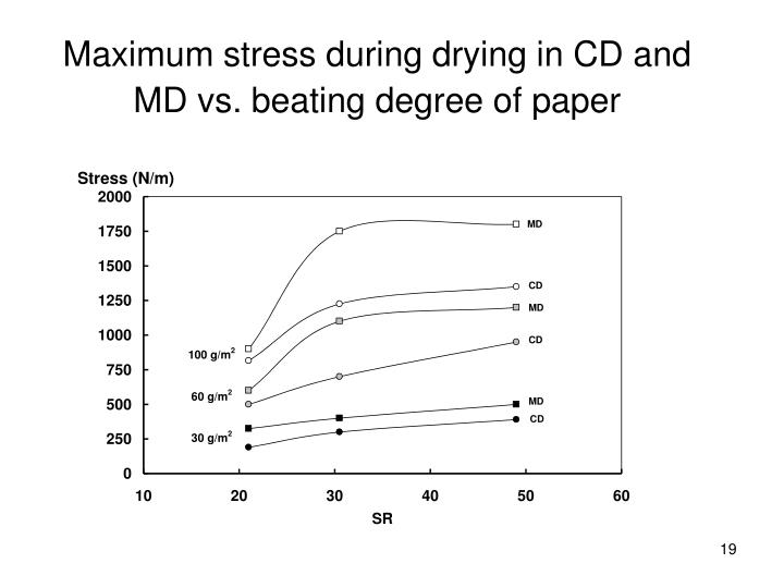 Maximum stress during drying in CD and MD vs. beating degree of paper