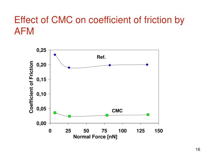 Effect of CMC on coefficient of friction by AFM