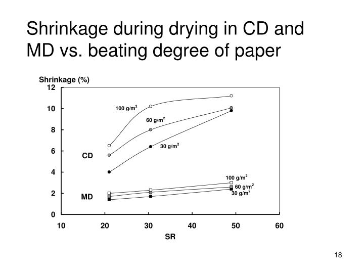 Shrinkage during drying in CD and MD vs. beating degree of paper