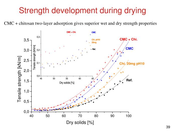Strength development during drying