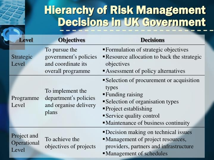 Hierarchy of Risk Management Decisions in UK Government