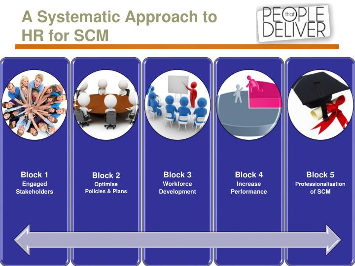 A Systematic Approach to HR for SCM