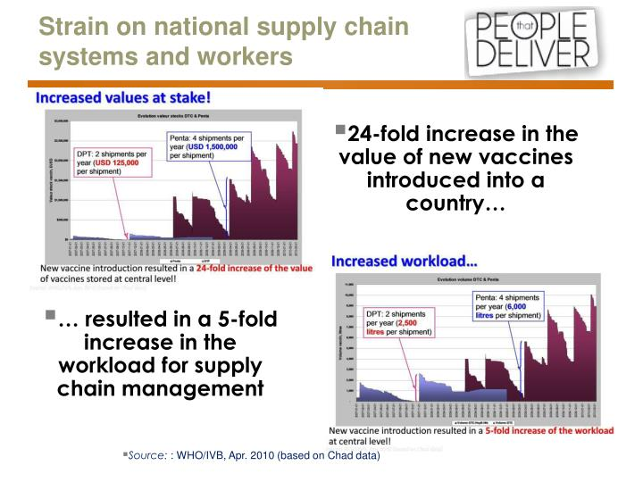 Strain on national supply chain