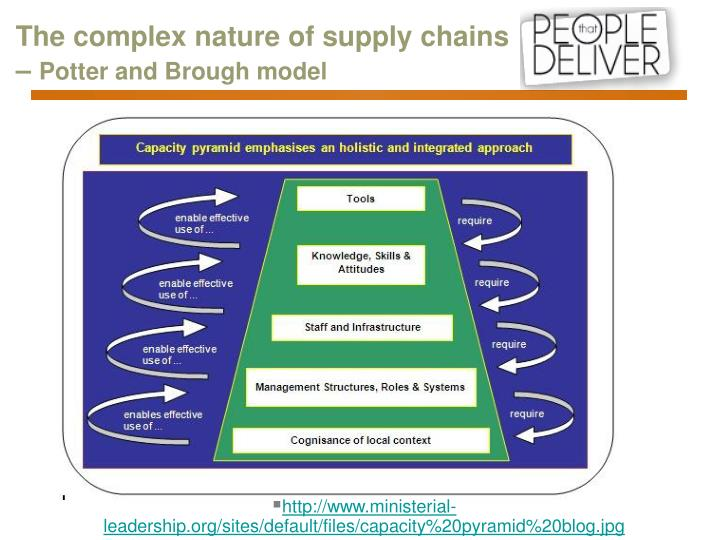 The complex nature of supply chains