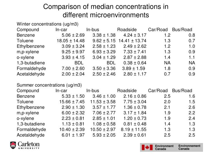 Comparison of median concentrations in different microenvironments