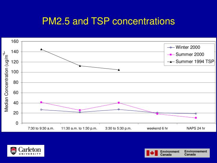 PM2.5 and TSP concentrations