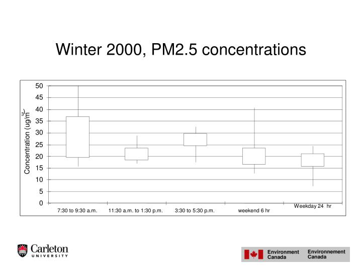 Winter 2000, PM2.5 concentrations