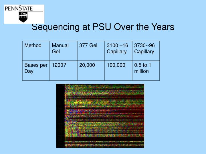 Sequencing at PSU Over the Years