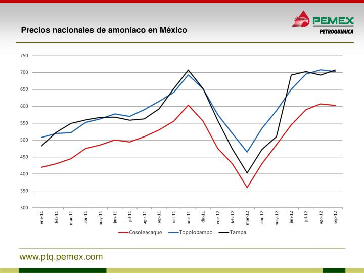 Precios nacionales de amoniaco en México