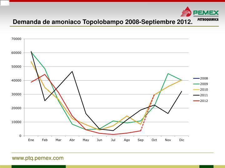 Demanda de amoniaco Topolobampo 2008-Septiembre 2012.