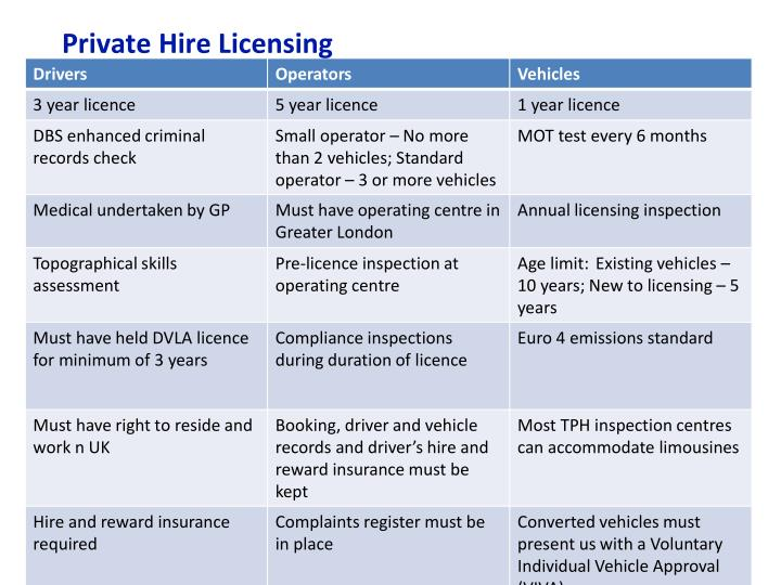 Private Hire Licensing