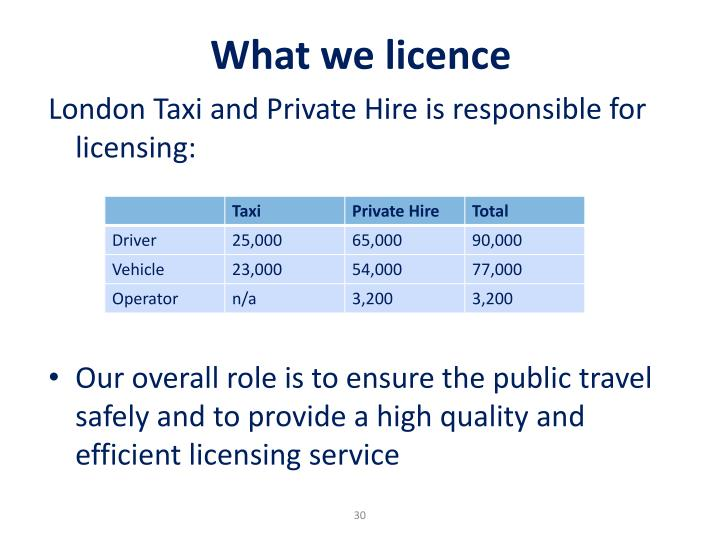 What we licence