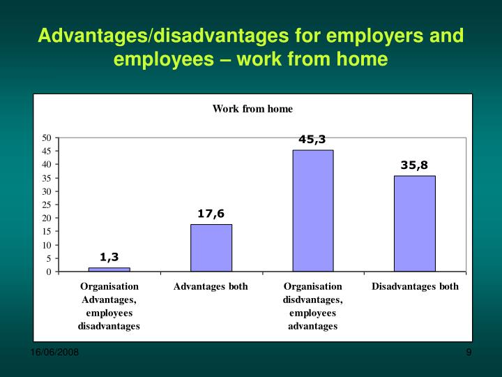 Advantages/disadvantages for employers and employees – work from home