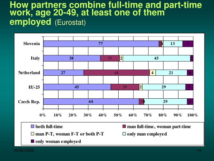 How partners combine full-time and part-time work, age 20-49, at least one of them employed