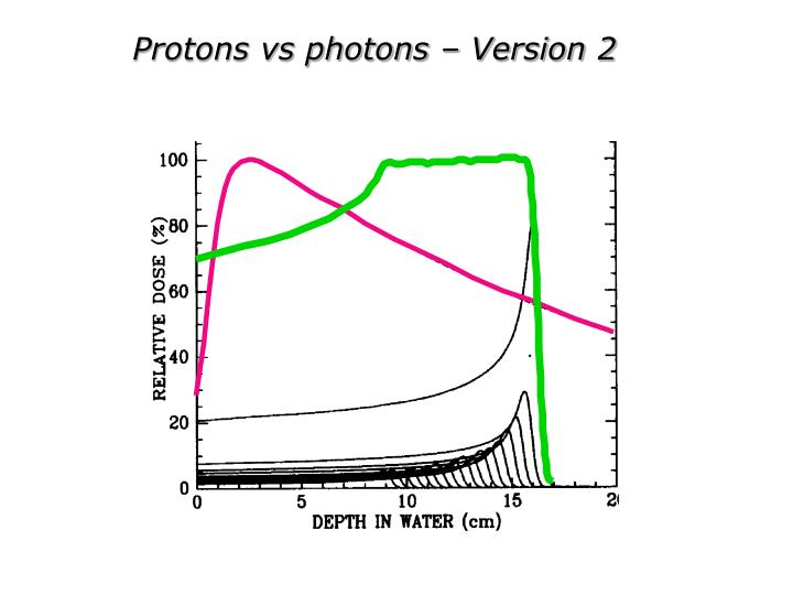 Protons vs photons – Version 2