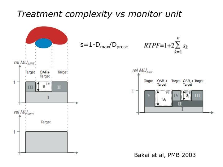 Treatment complexity vs monitor unit