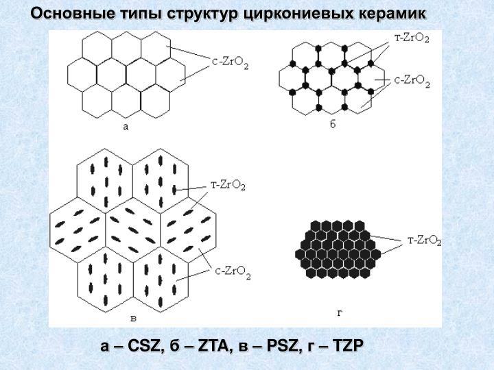 Основные типы структур циркониевых керамик